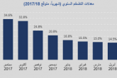 إنخفاض معدل التضخم السنوي لشهر أغسطس 2021